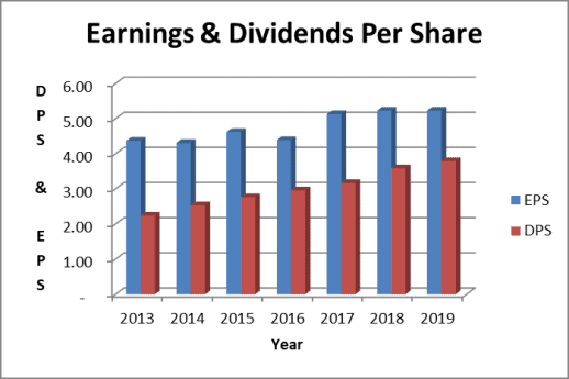 Earnings per share exceed the Pepsi dividend per share amount