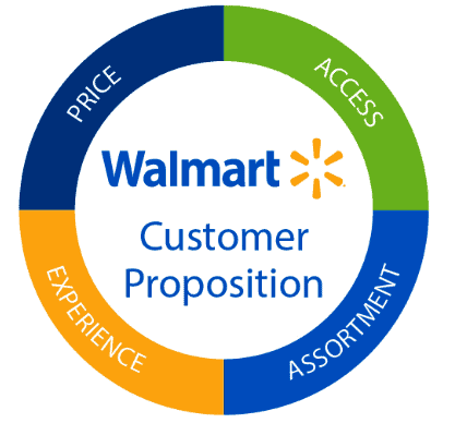 Walmart's business strategy