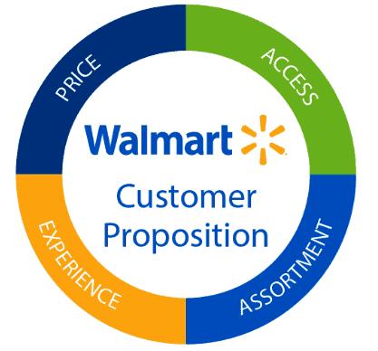 Walmart is a safe dividend stock