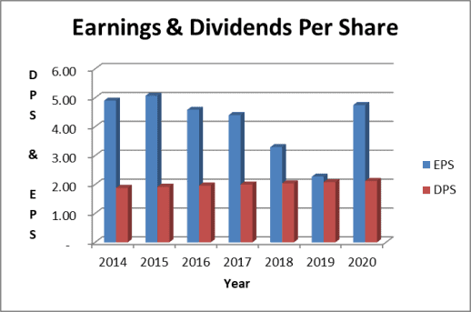 Walmart Dividend & Dividend Growth - Low and Slow