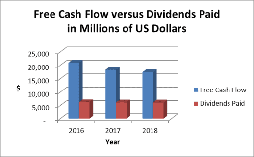 The company generates ample free cash flow