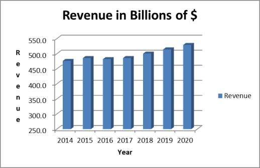 Walmart's revenue growth has been minimal