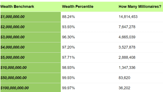 statistics about rich people