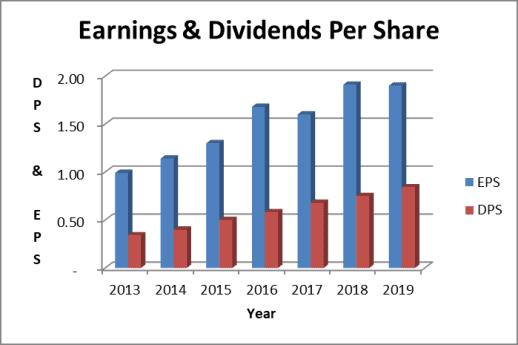 The HRL stock dividend is well covered by earnings