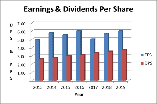 JNJ stock dividend and earnings per share trend