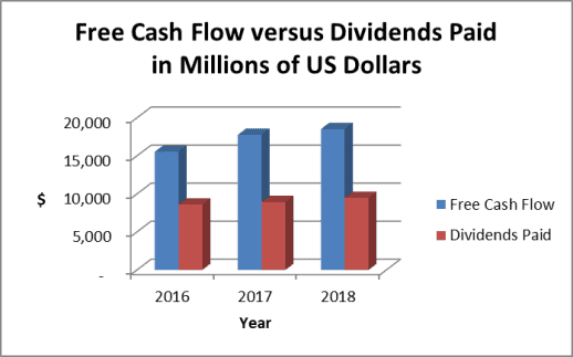 JNJ Free cash flow reached $18.5 billion in 2018