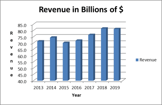 Revenue trend for Johnson & Johnson