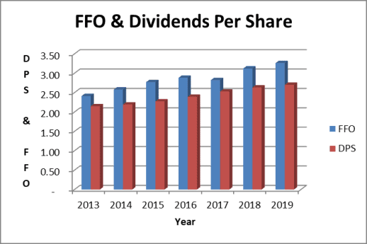 O stock FFO and dividends per share