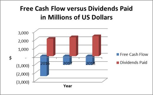 Southern has negative free cash flow