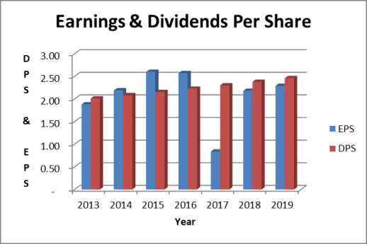 The Southern Company dividend is not covered by earnings