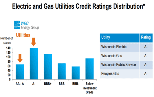 Wisconsin Electric, Wisconsin Gas, Wisconsin Public Service and Peoples Gas credit ratings