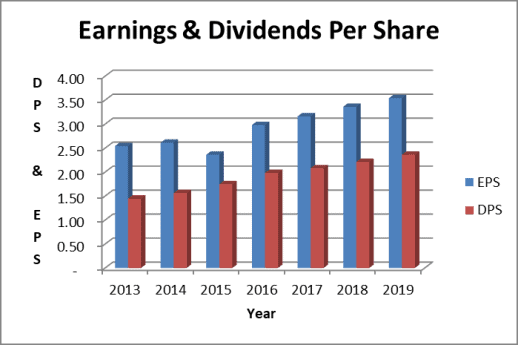 WEC stock dividends and earnings per share