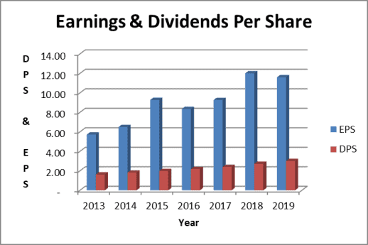 The Apple dividend is well covered by earnings
