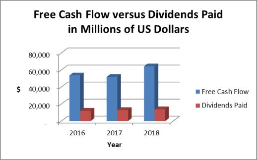 Apple had over $60 billion in free cash flow during fiscal 2018