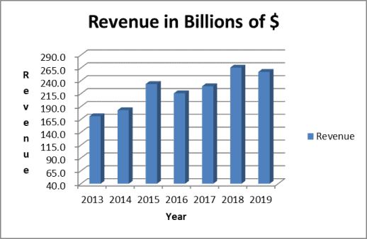 Apple's revenue growth has been fueled by the iPhone