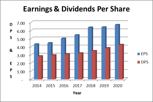 Clorox stock trades at a high multiple to earnings per share. In addition, the Clorox dividend is well covered by earnings.