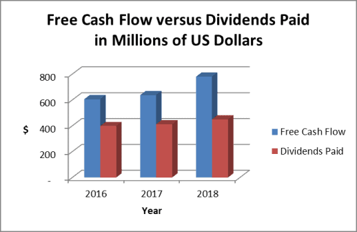 The Clorox Dividend is well covered by free cash flow.