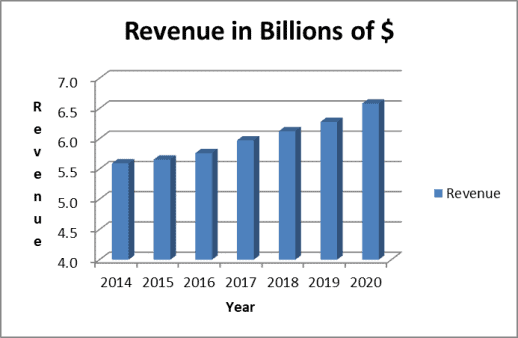 Clorox Company revenue has been growing 2-3% per year.