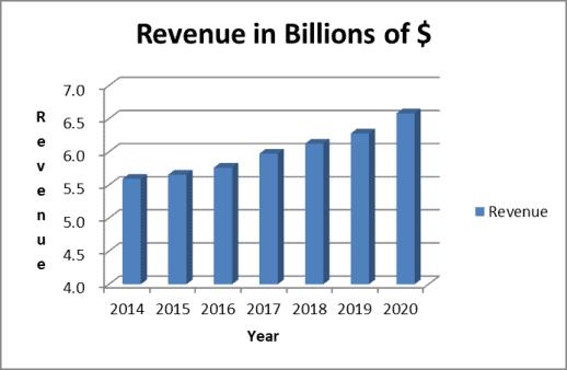 Clorox revenue trend