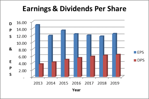 IBM stock dividends and earnings per share