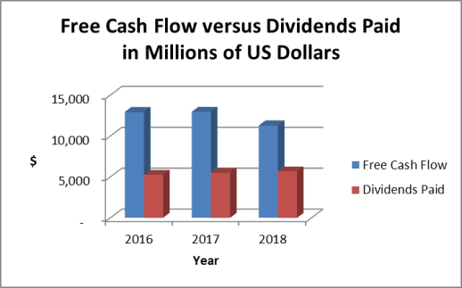The IBM stock dividend is well covered by free cash flow