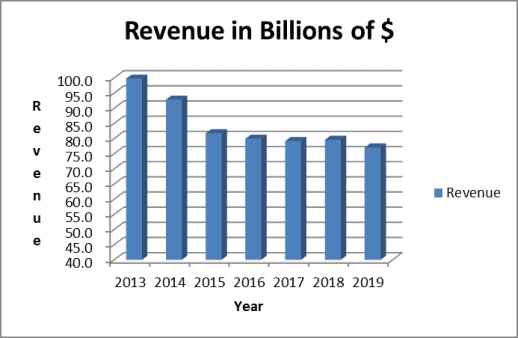 IBM Revenue Trend