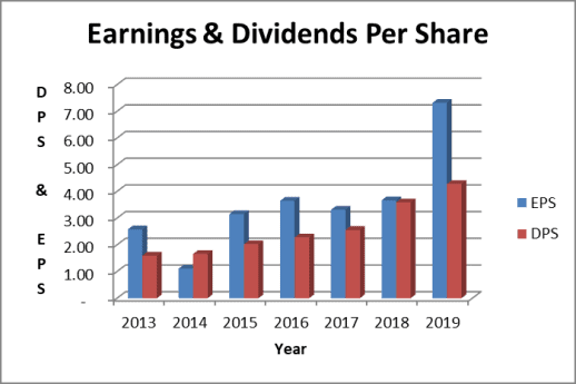 The AbbVie dividend is well covered by earnings