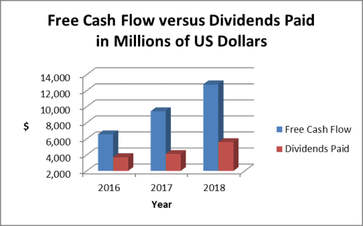 AbbVie has plenty of free cash flow to support its dividend payments
