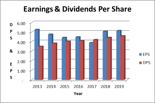 Earnings are enough to cover the Philip Morris dividend
