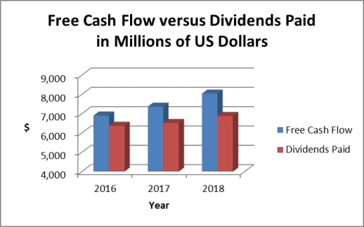 The Philip Morris dividend payout uses 86% of 2018 free cash flow.