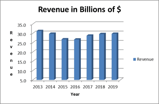Philip Morris stock analysis: revenue trend