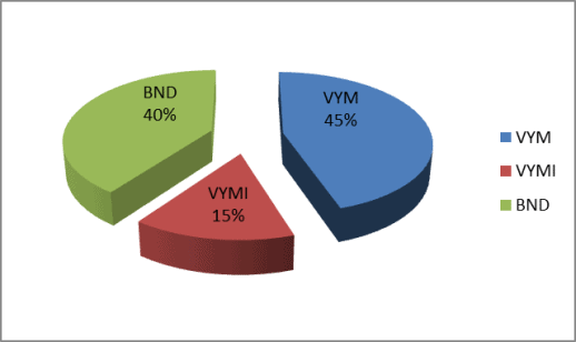 Target asset allocation for Vanguard three fund portfolio