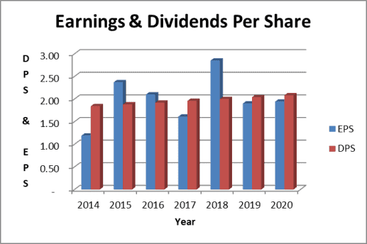 AT&T stock analysis includes dividend payout ratios