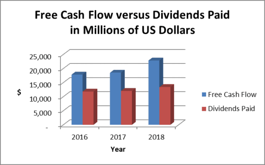 AT&T dividends and free cash flow