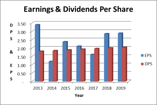 AT&T earnings per share trend