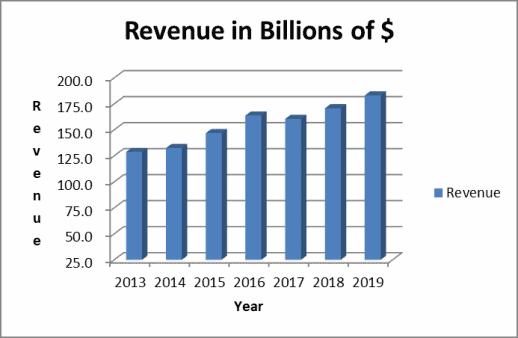 AT&T revenue trend