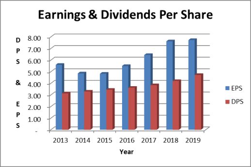 McDonald's dividend and earnings per share