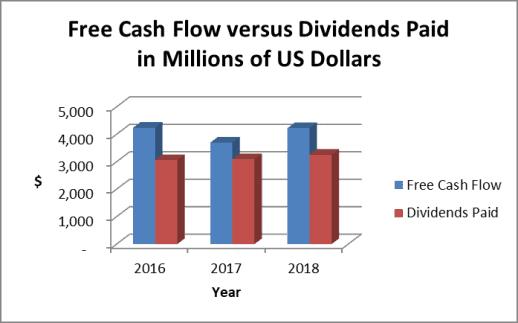 McDonald's dividend paid verus free cash flow
