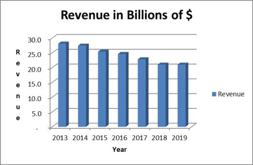 McDonald's revenue trend