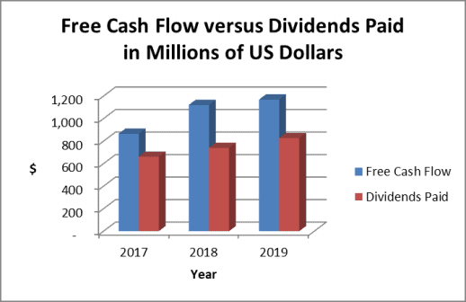 Paychex dividends paid versus free cash flow