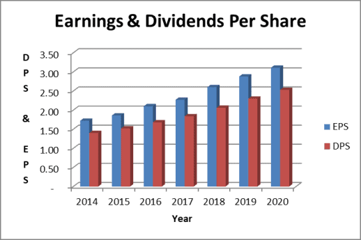 Paychex earnings and dividends per share