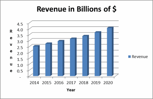 7 year revenue trend