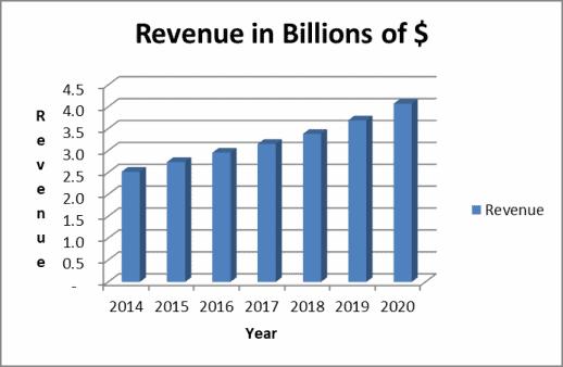 7 year revenue trend