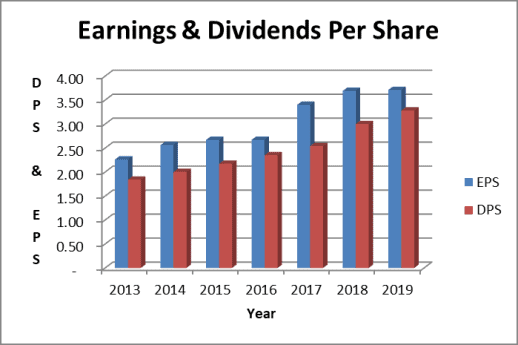 Altria dividend and earnings per share