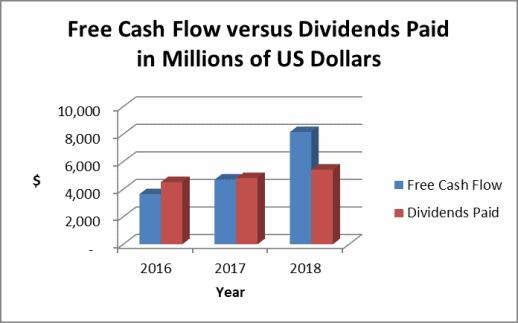Altria free cash flow trend