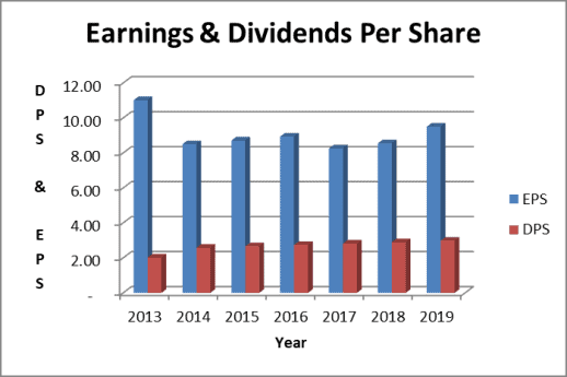 Chubb dividends and earnings per share trend