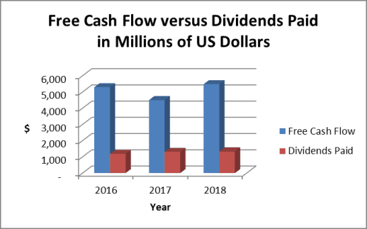 Chubb dividends in relation to free cash flow