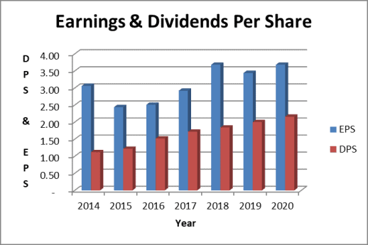 Medtronic earnings and dividends per share trend