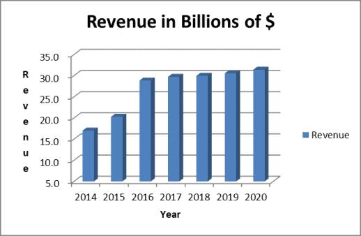 Medtronic revenue trend
