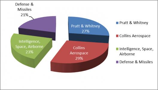 Raytheon Technologies Revenue Components